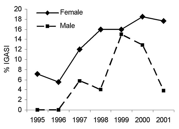 Pneumonia as a proportion of invasive group A streptococcal infections (IGASI) by gender, Montreal, Canada, 1995–2001.
