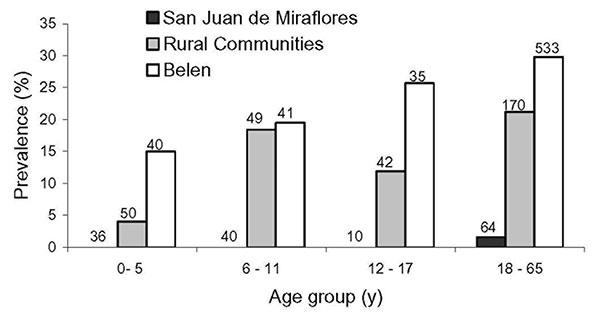 Prevalence of antileptospiral immunoglobulin (Ig) M/IgG antibodies by age group. Number above each bar is the sample size for the specified age group and site. The trend of increasing prevalence by age is significant for Belen and the rural communities (p = 0.018 and p = 0.012, respectively).