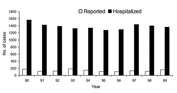 Comparison of hospitalized versus reported encephalitis in California, 1990–1999. Hospitalized patients with a concurrent diagnosis of AIDS were excluded.