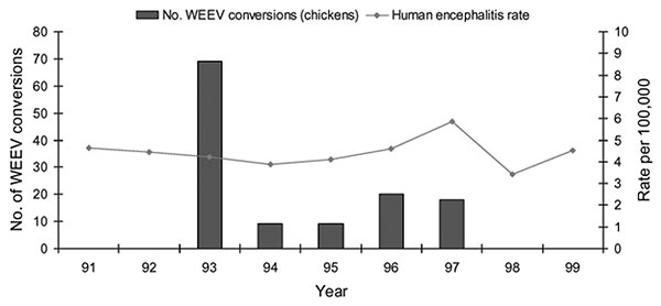 Annual rate of encephalitis hospitalizations and annual number of sentinel chicken seroconversions to Western equine encephalomyelitis, Sacramento and Yolo Counties, California, 1991–1999. Hospitalized patients with a concurrent diagnosis of AIDS were excluded.