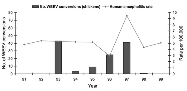 Annual rate of encephalitis hospitalizations and annual number of sentinel chicken seroconversions to Western equine encephalomyelitis, Sutter and Yuba Counties, California, 1991–1999. Hospitalized patients with a concurrent diagnosis of AIDS were excluded.