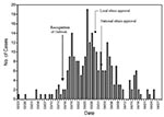 Thumbnail of Epidemic curve of the first Toronto SARS outbreak. Data provided courtesy of the Ministry of Health and Long Term Care, Ontario, Canada.