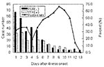 Thumbnail of Polymerase chain reaction–positive rates of throat swab specimens collected on different days from probable SARS cases. If a patient had two or more specimens, the patient was only counted once.