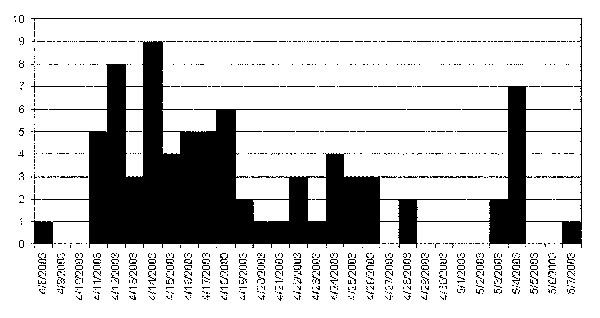 Epidemic curve of probable cases of severe acute respiratory syndrome, by date of onset of illness in one chain of transmission, Beijing 2003.