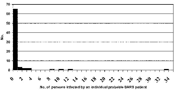 Number of direct secondary cases from probable cases of severe acute respiratory syndrome in one chain of transmission in Beijing, 2003.