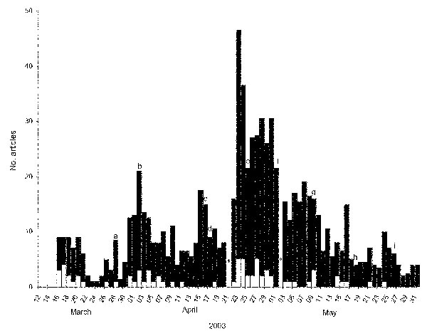 Number of articles on SARS published in the five newspapers with the highest nationwide circulation in Italy, by date of publication; March 15 to May 31, 2003. The white area of the bars represents the number of articles or headlines appearing on the front page. The peaks prompted by the specific events listed are indicated with arrows. An asterisk indicates days on which newspapers were not published (Easter and May 1). The World Health Organization (WHO) global alert was March 12 and the WHO t