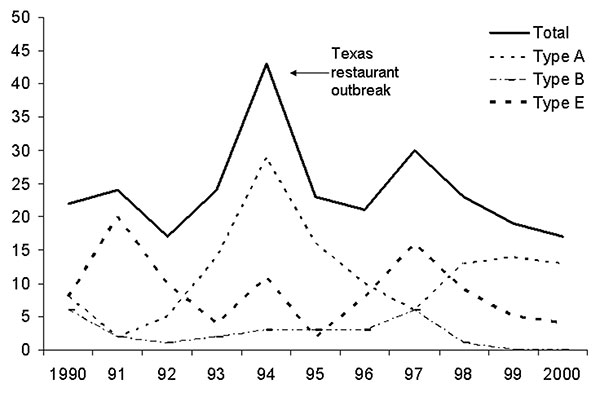 Foodborne botulism cases in the United States, 1990–2000.