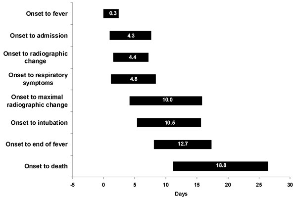 Average (±1 standard deviation) duration of time from onset of illness until outcome in the evolution of severe acute respiratory syndrome, Vietnam, February–May 2003