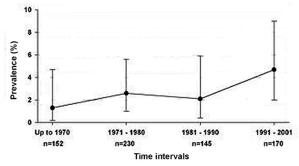 Historical time-trend of chytridiomycosis prevalence in southern Africa. No significant change was shown in the prevalence over time (p = 0.22, 95% confidence interval).