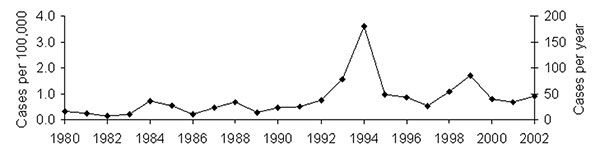 Number of botulism cases and cases per 100,000 persons in Georgia, 1980–2002. Data are derived from routine, passive national surveillance. Data are presented as one trend line because the incidence and absolute case count trend lines are indistinguishable.