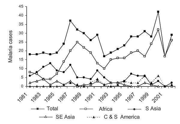 McGill University Centre for Tropical Diseases malaria cases by year and origin (n = 553).