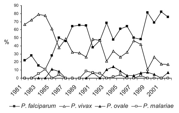 Relative rates of Plasmodium species (n = 553).