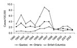 Thumbnail of Provincial malaria rates for Québec, Ontario, and British Columbia (6,11, Colette Colin [Ministère de la santé et des services sociaux, Québec], pers. comm.; Lorraine Schiedel [Ontario Ministry of Health and Long Term Care], pers. comm.; Monica Naus [British Columbia Centre for Disease Control], pers. comm.; Carole Scott [Division of Disease Surveillance, Health Canada], pers. comm.).