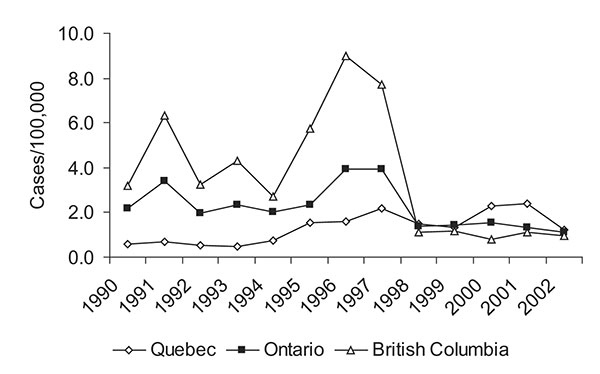 Provincial malaria rates for Québec, Ontario, and British Columbia (6,11, Colette Colin [Ministère de la santé et des services sociaux, Québec], pers. comm.; Lorraine Schiedel [Ontario Ministry of Health and Long Term Care], pers. comm.; Monica Naus [British Columbia Centre for Disease Control], pers. comm.; Carole Scott [Division of Disease Surveillance, Health Canada], pers. comm.).