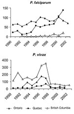 Thumbnail of Plasmodium species provincial trends (6,11, Colette Colin [Ministère de la santé et des services sociaux, Québec], pers. comm.; Monica Naus [British Columbia Centre for Disease Control], pers. comm.; Lorraine Schiedel [Ontario Ministry of Health and Long Term Care], pers. comm.). QA, quality assurance; TDC, McGill University Centre for Tropical Diseases.