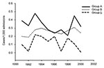 Thumbnail of Trends in β-hemolytic streptococcal bacteremia at the Hadassah Medical Center.
