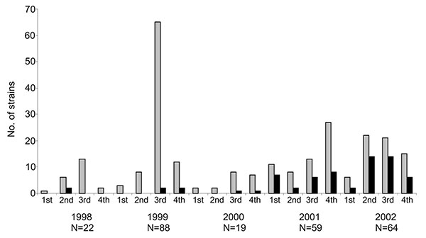 Total number of Salmonella enterica serovar Paratyphi B dT+ identified in Canada (gray bars) and the number of multidrug-resistant S. Paratyphi B dT+ identified over the same period (black bars), by quarter.