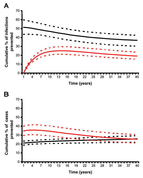A) Cumulative percentage of new infections with Mycobacterium tuberculosis prevented. B) Cumulative percentage of tuberculosis cases prevented. Predictions made using either the preexposure (black lines) or postexposure (red lines) vaccine models and uncertainty analysis.
