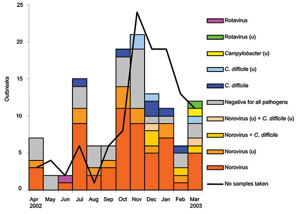 Monthly distribution of outbreaks with diagnostic results (n = 122). Negative outbreaks followed a similar seasonal pattern to norovirus outbreaks. u, unconfirmed (only one positive specimen).