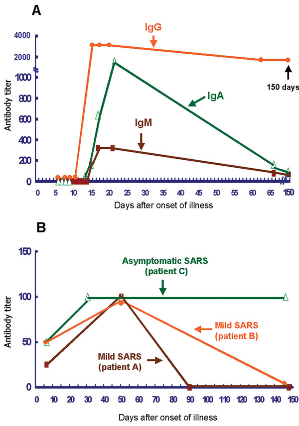 Changes over time in levels of antibodies against severe acute respiratory syndrome–associated coronavirus (SARS-CoV) in patients with laboratory-confirmed SARS. A denotes the changes of immunoglobulin (Ig) G, IgM, and IgA titers for a representative patient with severe SARS. B denotes the changes of IgG for two patients with mild SARS and one asymptomatic worker with SARS-CoV infection. The date of illness onset for patient C was assumed to be May 12, 2003 (the mean date of eight other SARS pat