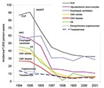 Thumbnail of Yearly opportunistic infection rates per 1,000 person-years, CDC Adult and Adolescent Spectrum of Disease Project, 1994–2001 CMV, cytomegalovirus; HAART, highly active antiretroviral therapy; KS, Kaposi sarcoma; MAC, Mycobacterium avium complex; PCP, Pneumocystis pneumonia. Data are standardized to the population of AIDS cases reported nationally in the same year by age, sex, race, HIV exposure mode, country of origin, and CD4+ lymphocyte count.