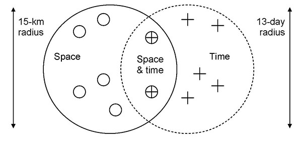 The concept of space-time nearest-neighborship. Nearest-neighbors in space-time are defined as cases that are nearest-neighbors in both space and time. To define the kth nearest-neighbors in space-time, we chose the number n (e.g., n = 7; thus 7 cases [O] occurring within 15 km and 7 cases [+] occurring within 13 days) in each of the neighborhoods so that the number of cases occurring in the intersection of the two neighborhoods (⊕) equals exactly k (e.g., k = 2, the first and second nearest-nei