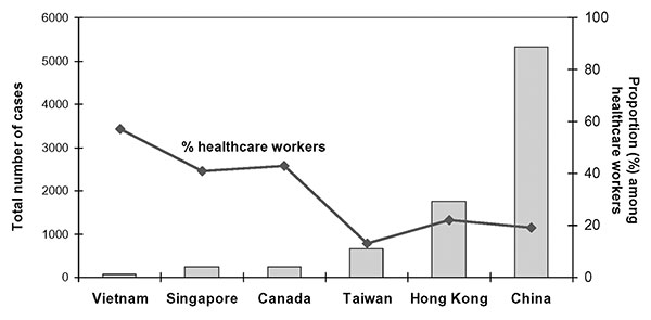 Cumulative cases of severe acute respiratory syndrome and proportion among healthcare workers by geographic region, November 1, 2002–July 31, 2003.