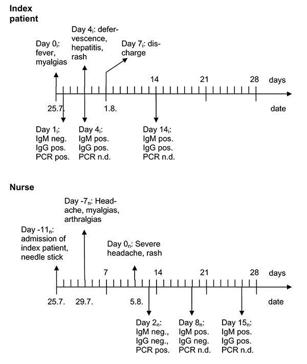 Time line of the signs, symptoms, and diagnostic tests in the index patient (i) and nurse (n). Ig, immunoglobulin; PCR, polymerase chain reaction; n.d., not done.