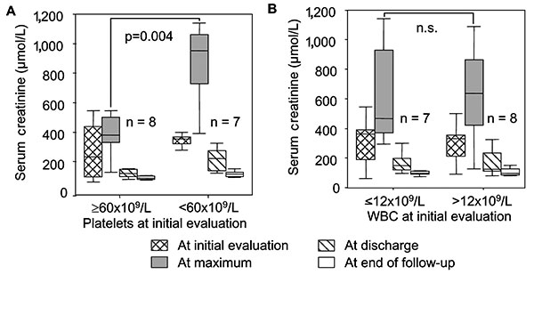 Temporal course of serum creatinine in patients with hantavirus infection, stratified according to (A) platelet count and (B) leukocyte count at initial evaluation. Platelet count, but not leukocyte count, is a significant predictor of subsequent renal failure (p = 0.004, Mann-Whitney). Box plots with median, interquartile range, minimum and maximum values are shown. n.s., not significant; WBC, leukocyte count.