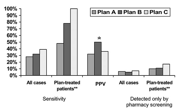 Sensitivity and positive predictive value (PPV) of pharmacy screening and percentage of tuberculosis (TB) cases detected only by pharmacy screening. *Of 28 members who met pharmacy screening criteria, TB case status was verified for 14. PPV calculation based on total of 14 with verified status. **Health plan–treated patients excludes patients receiving anti-TB medication from public health clinics