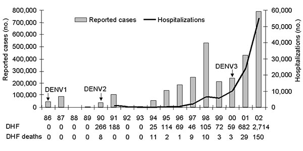 Number of reported cases and hospitalizations due to dengue and dengue hemorrhagic fever (DHF), Brazil, 1986–2002.