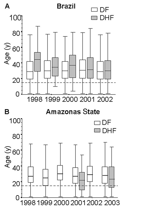 Age distribution of dengue fever (DF) and dengue hemorrhagic fever (DHF) for Brazil and Amazonas State, 1998–2002. Boxes encompass 25th and 75th percentiles. Black lines within boxes, medians. Outliers not shown. Dashed line, 15 years old.