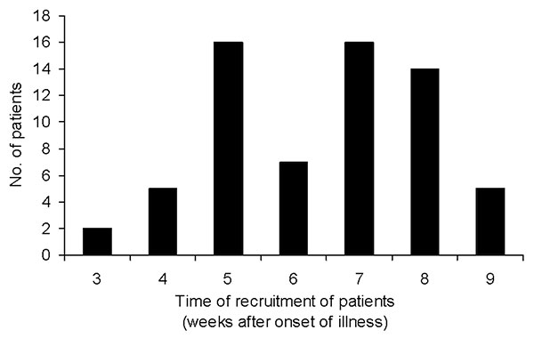 Recruitment of patients by week of illness.