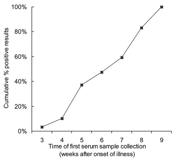 Cumulative results of first serologic testing of samples by week of illness. Serologic testing was performed by indirect enzyme immunoassay with severe acute respiratory syndrome–associated coronavirus lysate as the antigen