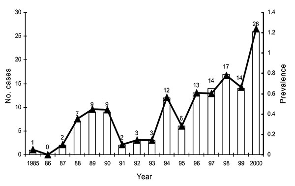 Estimated prevalence (per 106 population) and annual number of cases of Vibrio vulnificus infection reported from 1985 to 2000 in Taiwan. The line and triangles represent the prevalence and the bars the number of cases.