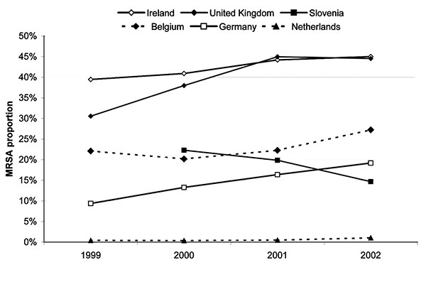 Statistically significant trends (p < 0.05) in methicillin-resistant Staphylococcus aureus (MRSA) proportions per year by country, 1999–2002, including hospitals participating for at least 3 consecutive years and reporting data of >20 isolates only.