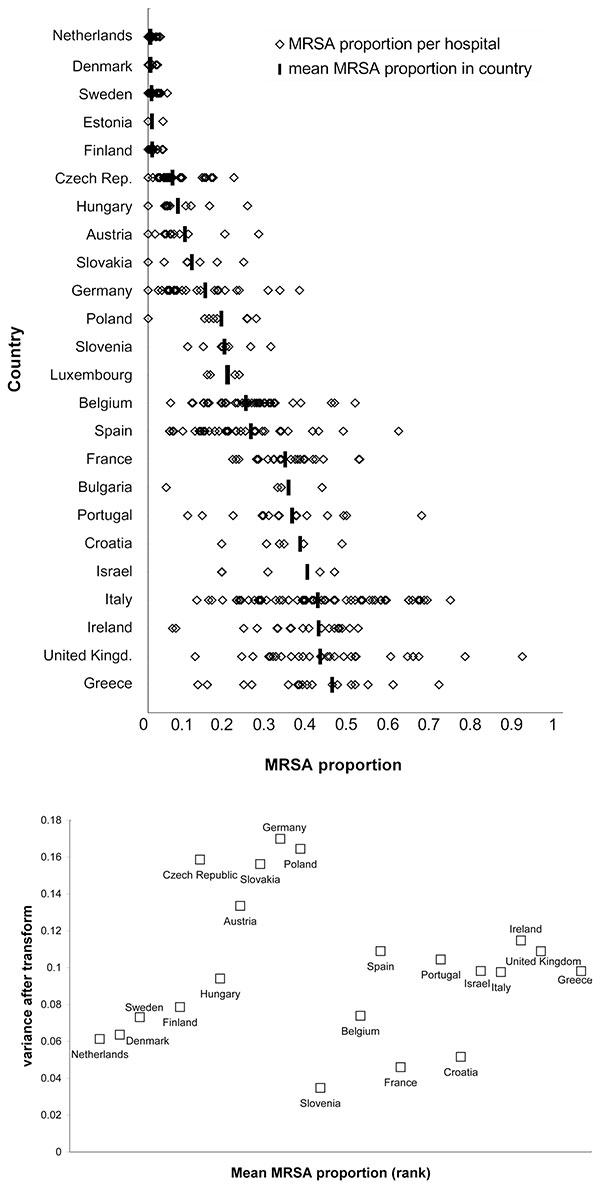 A) Variation in methicillin-resistant Staphylococcus aureus (MRSA) proportions between hospitals with AST results of >20 blood isolates, displayed by ranking of MRSA proportion (from lowest to highest). Only countries with more than one hospital are displayed. Hospital-specific proportions (open diamonds) are grouped per country. The solid horizontal bars represent the mean MRSA proportion per country. B) Local variation, showing the power-transformed variance being independent of the mean MR
