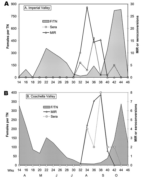 Virus temporal dynamics in relation to Culex tarsalis in (A) Imperial and (B) Coachella Valleys. Shown are female (F) Cx. tarsalis collected per CO2 trap night (TN), West Nile virus minimum infection rates [MIR] per 1,000 tested adjusted for differential sample sizes, and the number of sentinel chicken seroconversions per 2-week period.