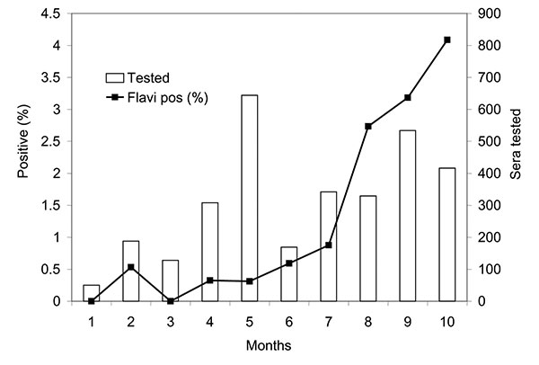Wild bird Flavivirus seroprevalence rates (Flavi pos %) in Coachella Valley during 2003. Shown are percentages of total serum samples that tested positive each month by enzyme immunoassay. Positives include infections caused by West Nile virus and St. Louis encephalitis.
