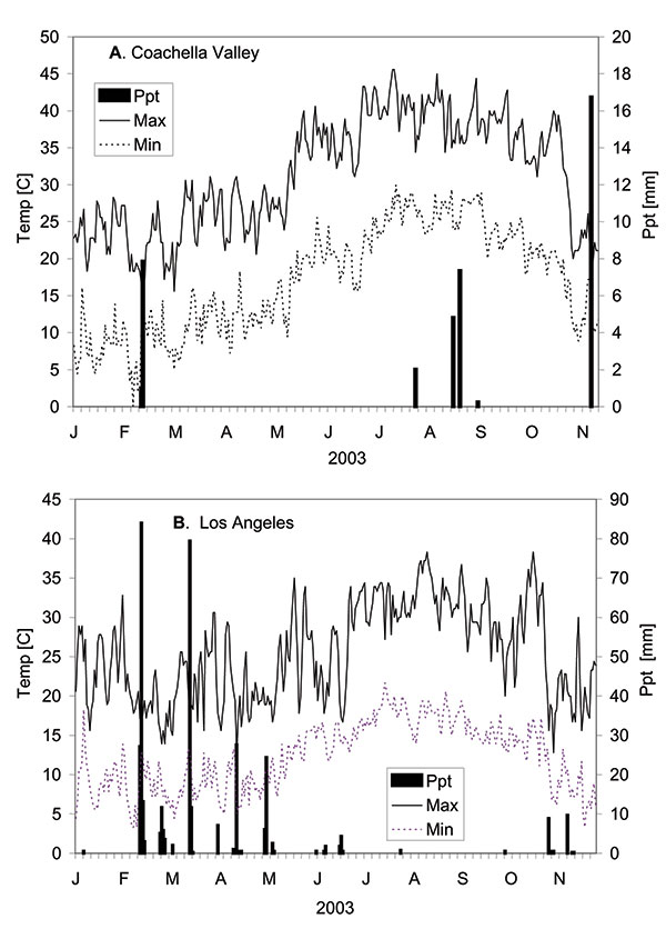 Climate conditions in (A) Coachella Valley and (B) Los Angeles at National Oceanic and Atmospheric Administration weather stations. Of interest was the dramatic drop in maximum temperature during early November coincidental with the end of transmission. Ppt, precipitation.