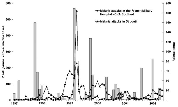 Rainfall (bars) and monthly incidence of Plasmodium falciparum clinical malaria cases (curve) at the French Military Hospital – CHA Bouffard (circle) and in the dispensaries of the city (Department of Epidemiology and Public Hygiene. triangle). Djibouti-city, January 1997–May 2002.