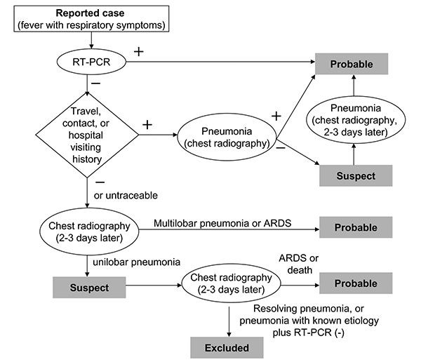 Flowchart of classification for severe acute respiratory syndrome (SARS) revised on May 1, 2003. ARDS, acute respiratory distress syndrome.