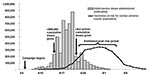 Thumbnail of Adult vaccination doses administered and estimated person-time at risk for fatal cardiac adverse effects, New York City, 1947.
