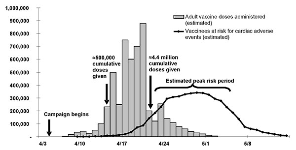 Adult vaccination doses administered and estimated person-time at risk for fatal cardiac adverse effects, New York City, 1947.