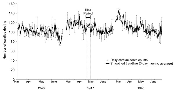 Daily deaths from cardiac causes, New York City, March to June, 1946–1948.