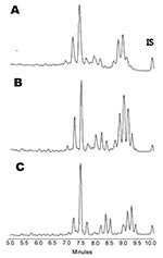 Thumbnail of Comparison of high-performance liquid chromatography phenotypes of A) Mycobacterium triplex, B) M. lentiflavum, and C) M. simiae. IS; internal standard.