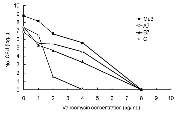 Population analysis of Mu3, two methicillin Staphylococcus aureus (MRSA) isolates (isolates A7 and B7) with heteroresistance to vancomycin, and one vancomycin-susceptible MRSA (isolate C).