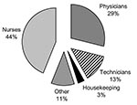 Thumbnail of Blood and body fluids' exposure by personnel category. Source: National Institute for Occupational Safety and Health (34).