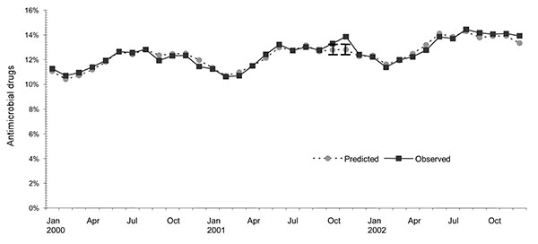 Actual and predicted tetracycline group prescriptions as a percentage of all outpatient antimicrobial prescriptions (excluding fluoroquinolones), January 2000 through December 2002. Vertical bars show 95% confidence intervals.