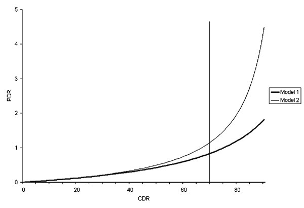 Relationship of case detection rate (CDR) and patient diagnostic rate (PDR) according to model 1 and model 2.